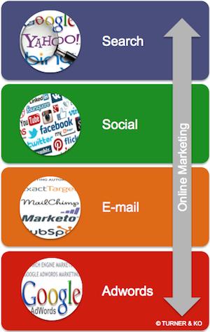 1ef80890cea8 Online Markedsføring - Marketing Strategi - Kampagner og Løsninger ...