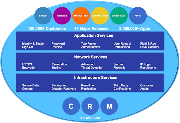 CRM Salesforce Solutions - Salesforce License Prices - Support Salesforce Denmark - Consulting Partner Denmark - Copenhagen - Aarhus