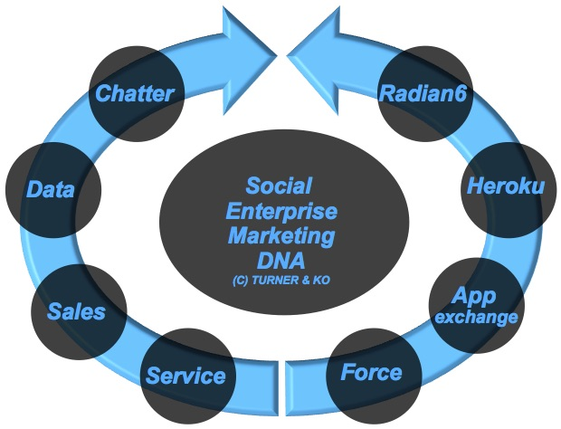 Salesforce CRM Social Enterprise - Cloud CRM integreret med sociale som Facebook, Twitter, Linkedin